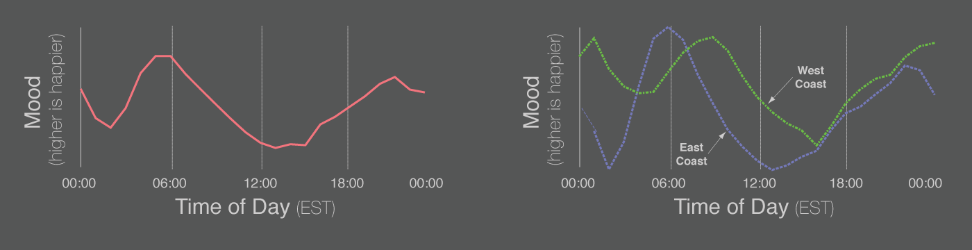 Mood line graphs